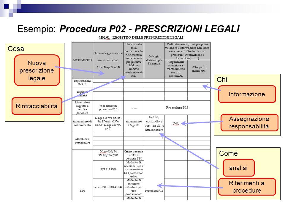 Esempio: Procedura P02 - PRESCRIZIONI LEGALI