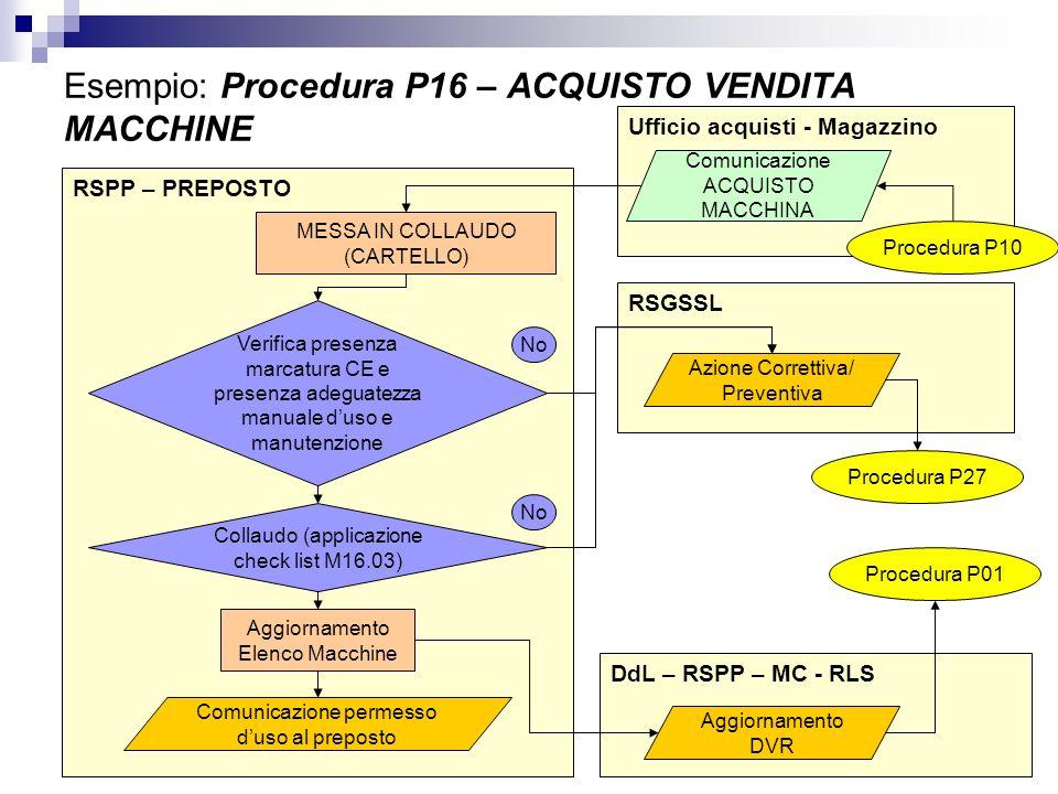 Esempio: Procedura P16 – ACQUISTO VENDITA MACCHINE