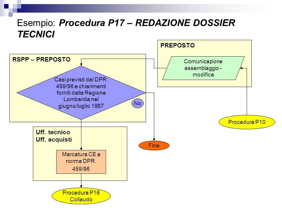 Esempio: Procedura P17 – REDAZIONE DOSSIER TECNICI
