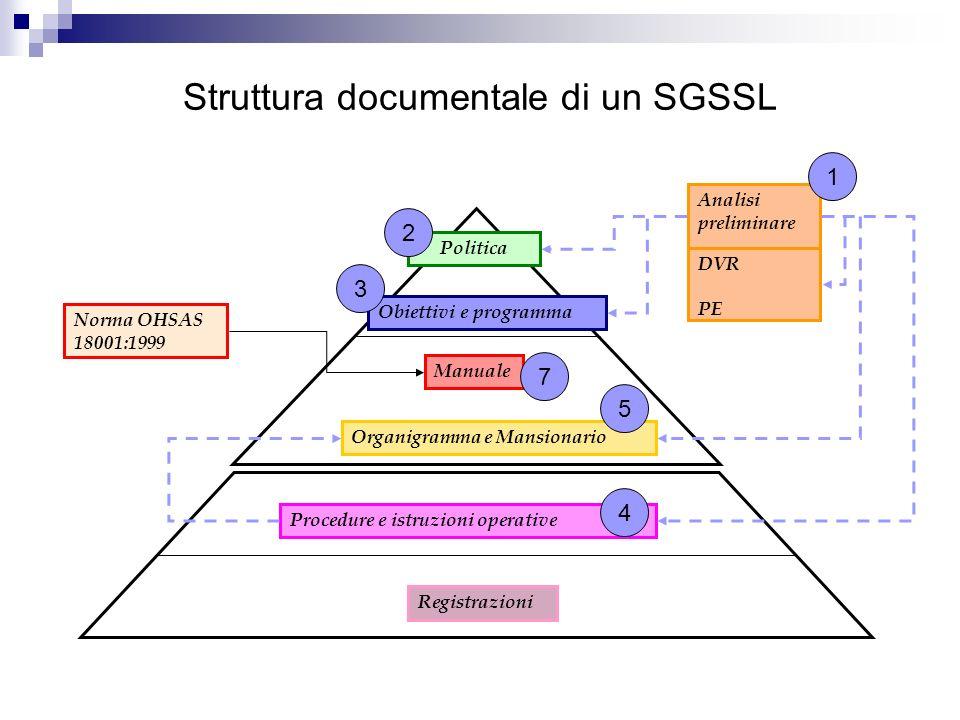 Struttura documentale di un SGSSL