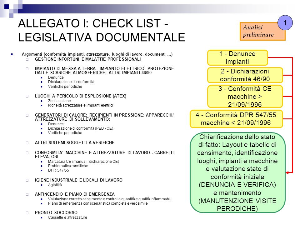 ALLEGATO I: CHECK LIST - LEGISLATIVA DOCUMENTALE