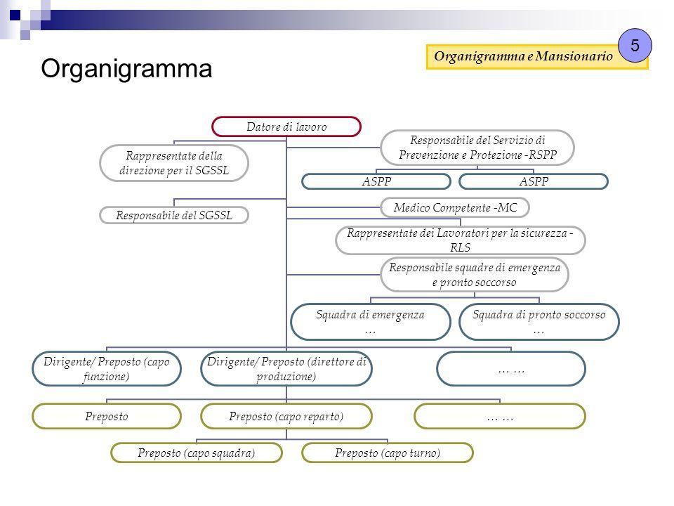 5 Organigramma Organigramma e Mansionario