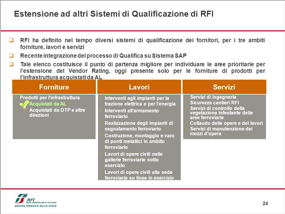 Estensione ad altri Sistemi di Qualificazione di RFI