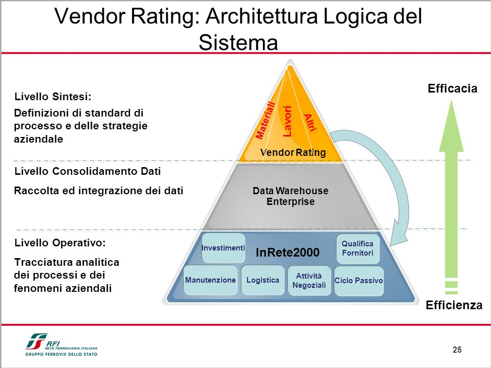 Data Warehouse Enterprise