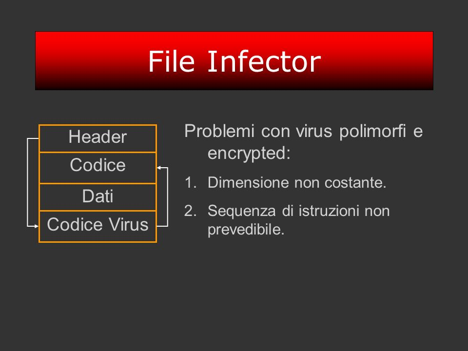 File Infector Problemi con virus polimorfi e encrypted: Header Codice