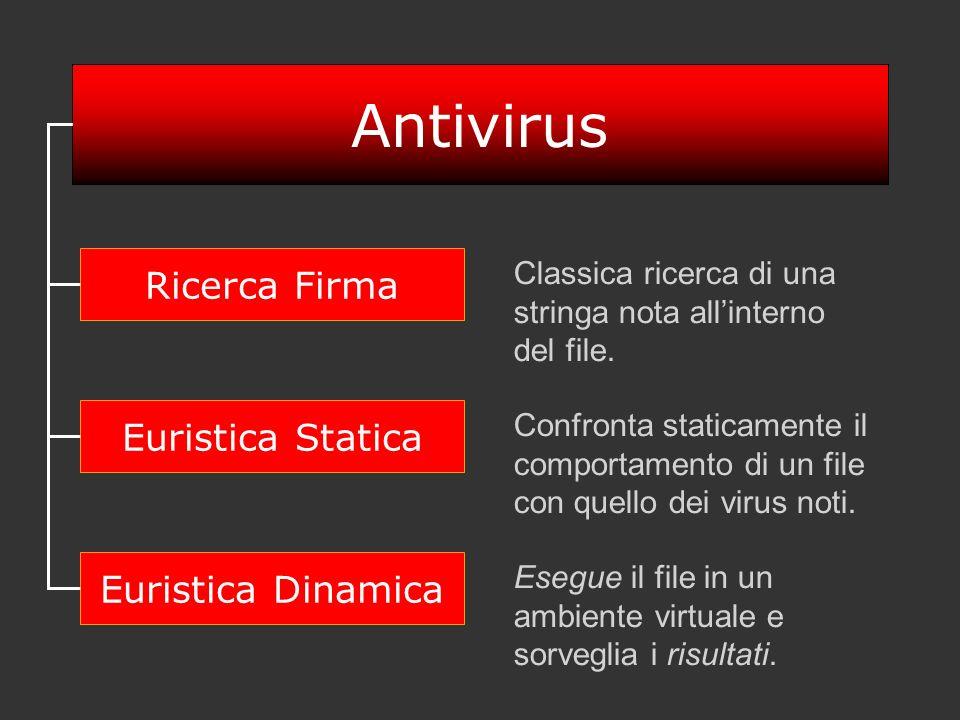 Antivirus Ricerca Firma Euristica Statica Euristica Dinamica
