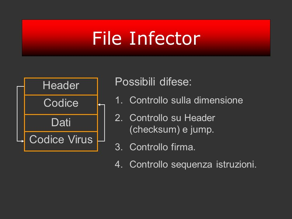 File Infector Possibili difese: Header Codice Dati Codice Virus