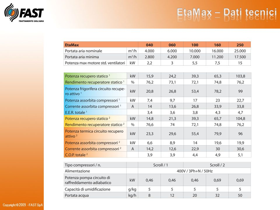 EtaMax – Dati tecnici Copyright © 2009 - FAST SpA