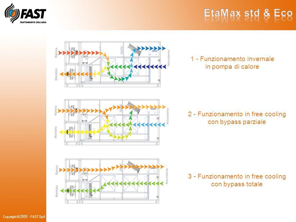 EtaMax std & Eco 1 - Funzionamento invernale in pompa di calore