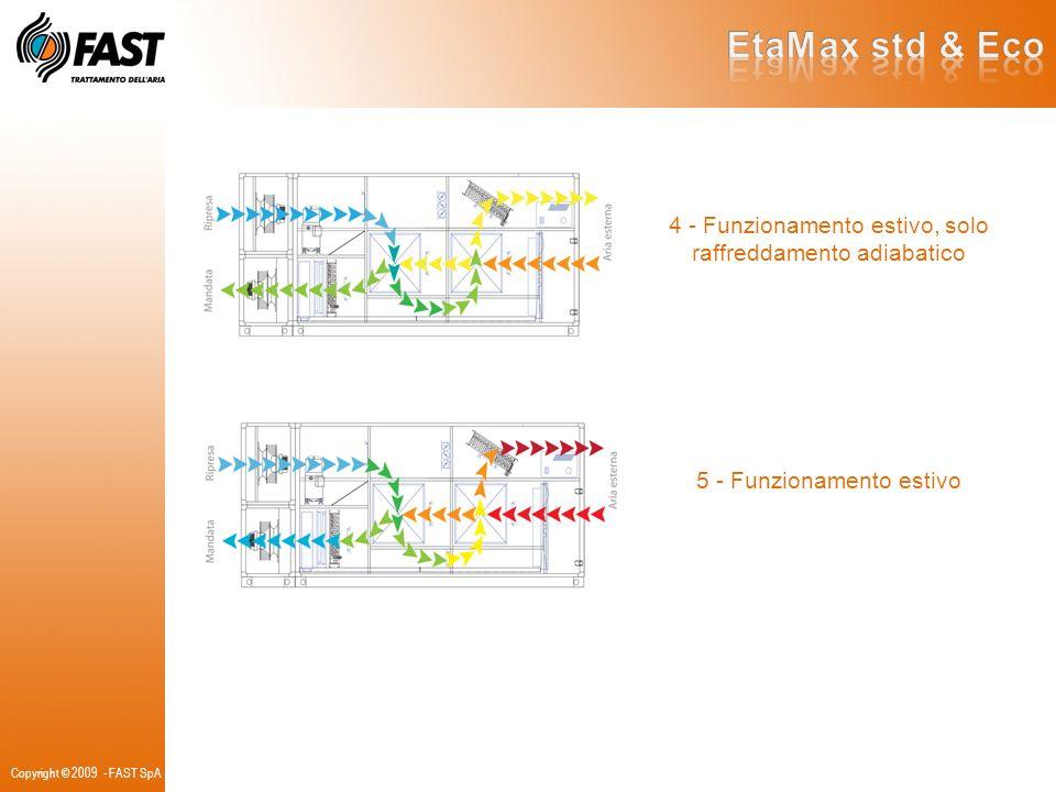 EtaMax std & Eco 4 - Funzionamento estivo, solo raffreddamento adiabatico. 5 - Funzionamento estivo.