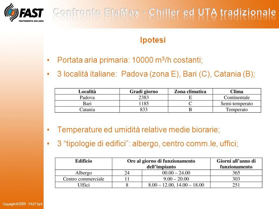 Confronto EtaMax - Chiller ed UTA tradizionale