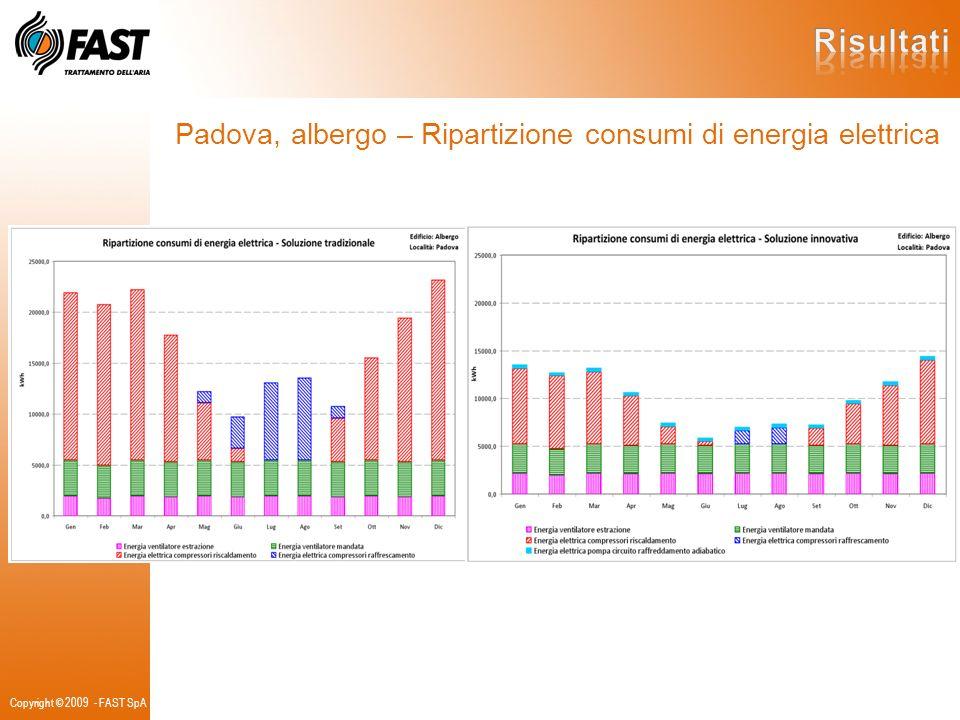Risultati Padova, albergo – Ripartizione consumi di energia elettrica
