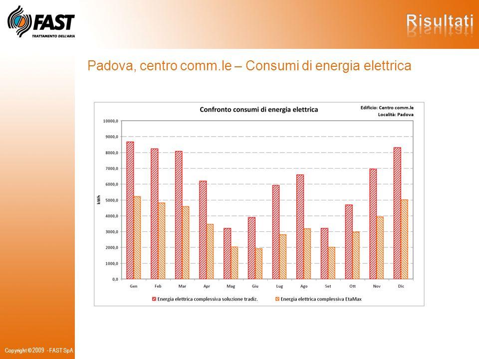Risultati Padova, centro comm.le – Consumi di energia elettrica