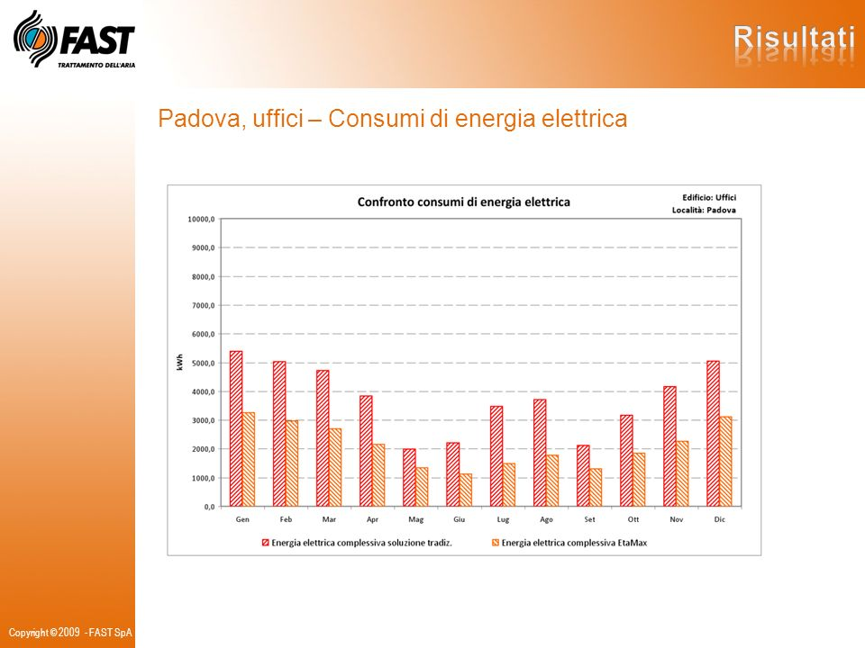 Risultati Padova, uffici – Consumi di energia elettrica