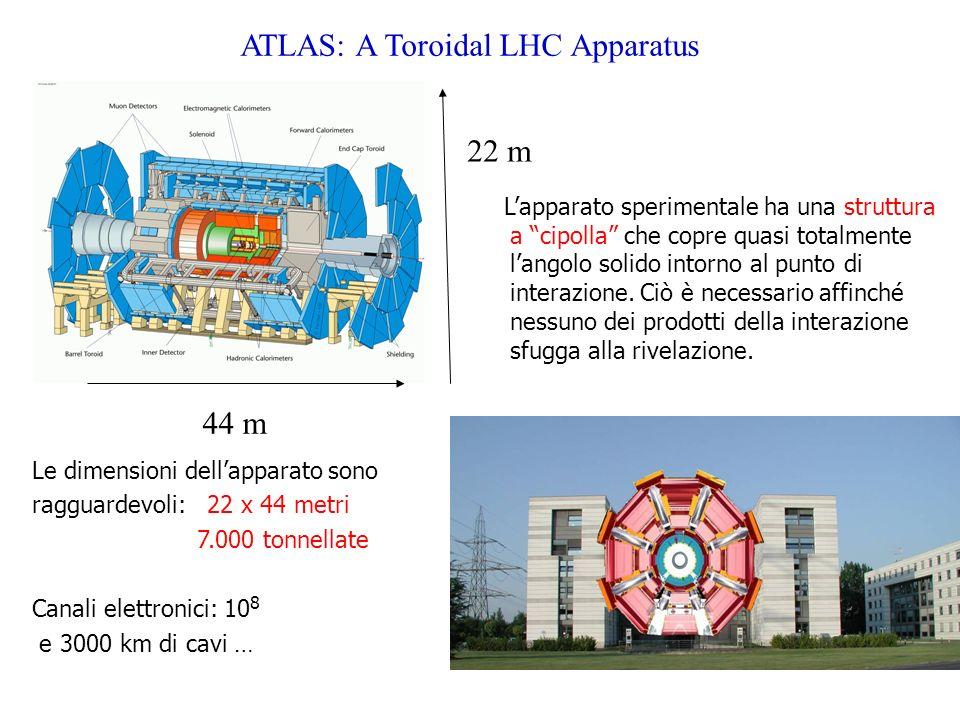 ATLAS: A Toroidal LHC Apparatus