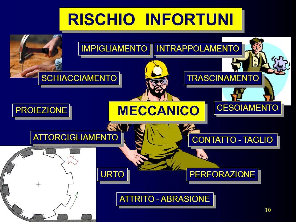 RISCHIO INFORTUNI MECCANICO IMPIGLIAMENTO INTRAPPOLAMENTO