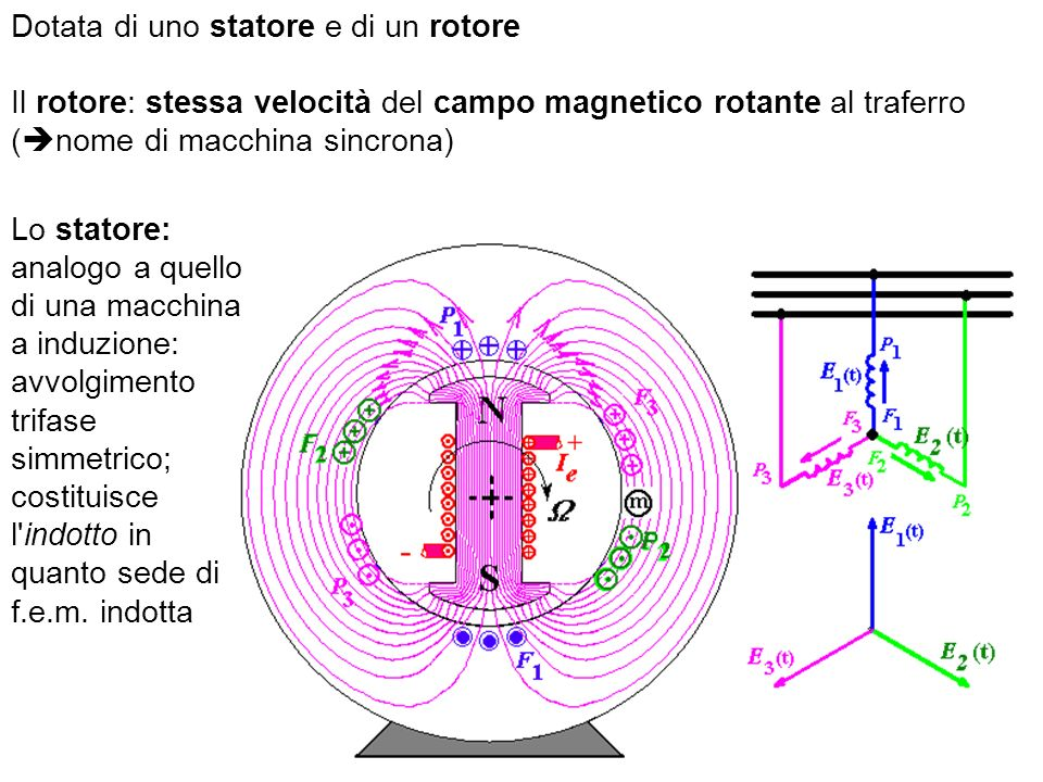 Dotata di uno statore e di un rotore
