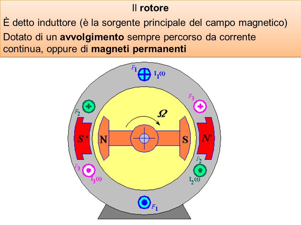 Il rotore È detto induttore (è la sorgente principale del campo magnetico)