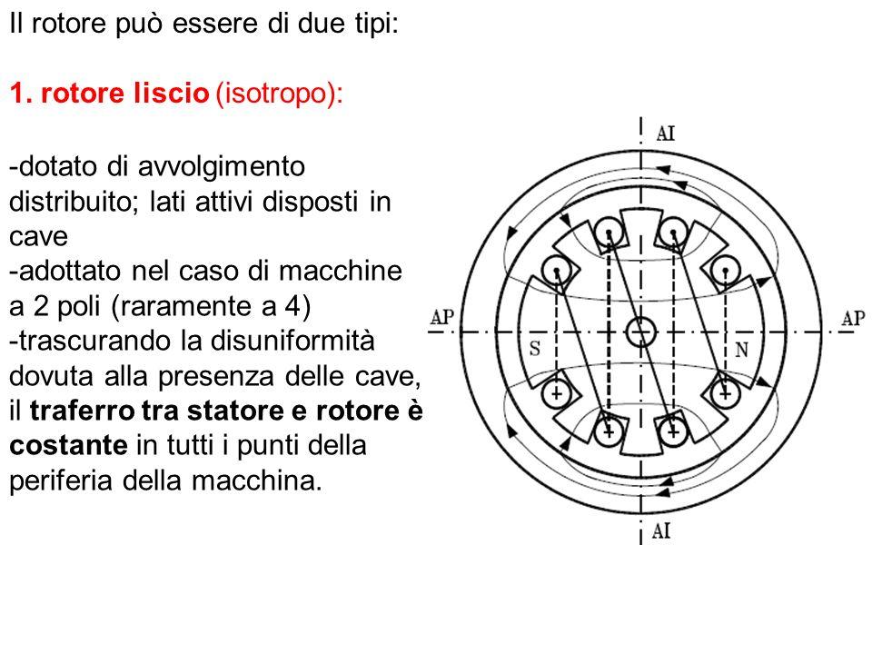 Il rotore può essere di due tipi: