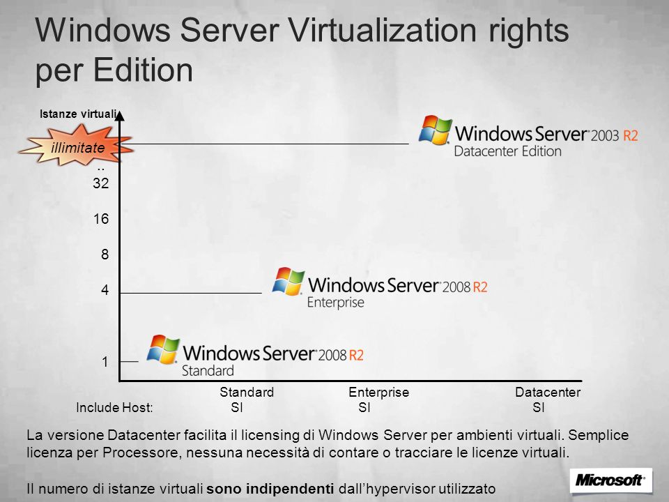 Windows Server Virtualization rights per Edition