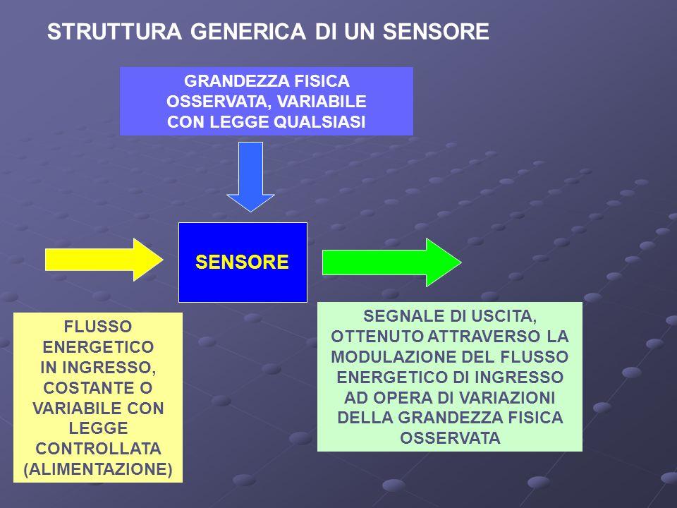 STRUTTURA GENERICA DI UN SENSORE