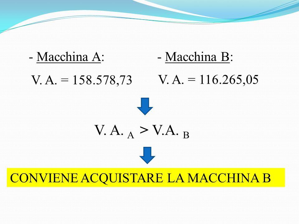 V. A. A > V.A. B - Macchina A: - Macchina B: V. A. = 158.578,73