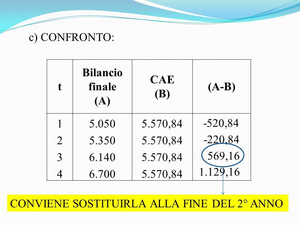 c) CONFRONTO: t. Bilancio finale. (A) CAE. (B) (A-B) 1. 5.050. 5.570,84. 2. 5.350. 3.