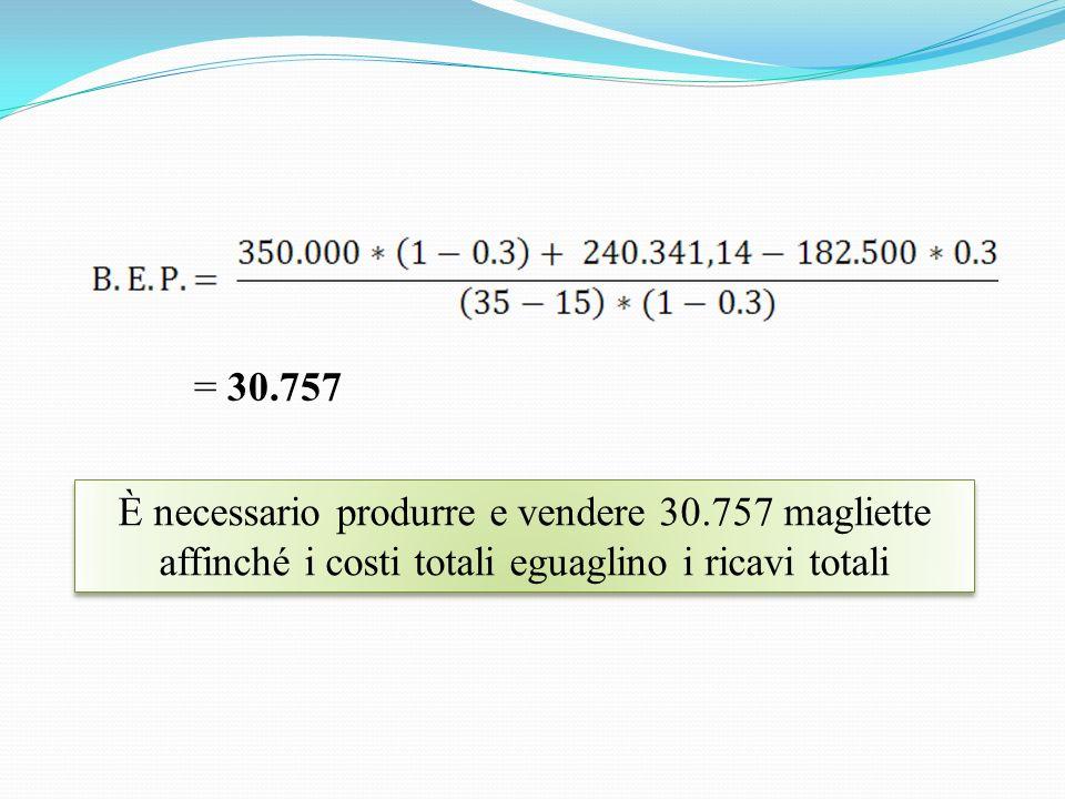 = 30.757 È necessario produrre e vendere 30.757 magliette affinché i costi totali eguaglino i ricavi totali.