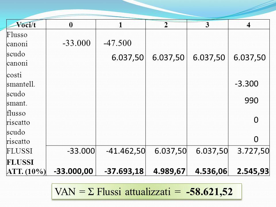 VAN = Σ Flussi attualizzati = -58.621,52