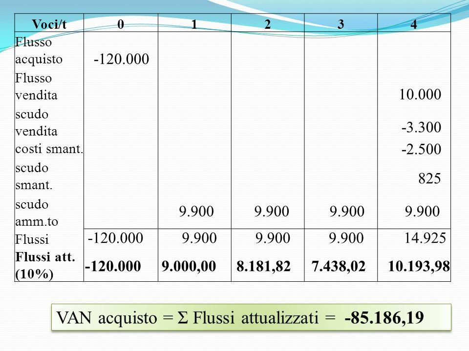 VAN acquisto = Σ Flussi attualizzati = -85.186,19
