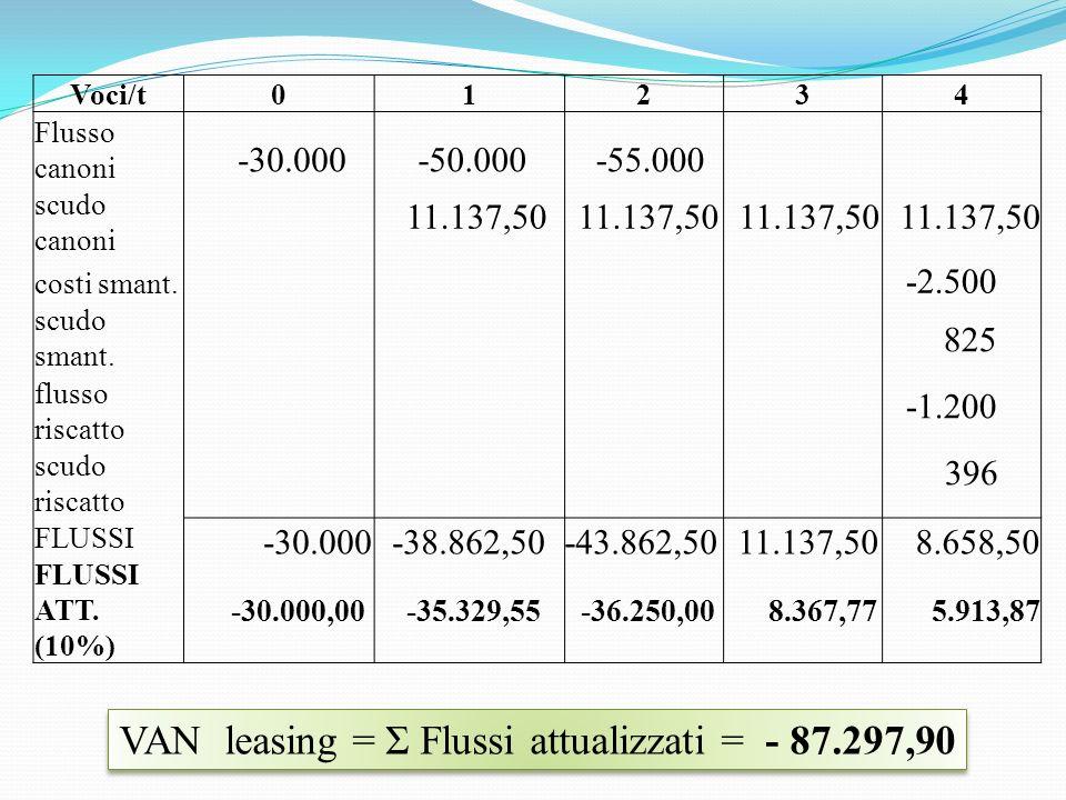 VAN leasing = Σ Flussi attualizzati = - 87.297,90