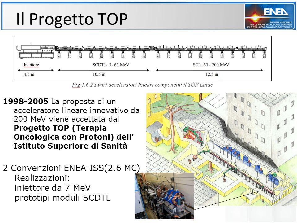 Il Progetto TOP 2 Convenzioni ENEA-ISS(2.6 M€) Realizzazioni: