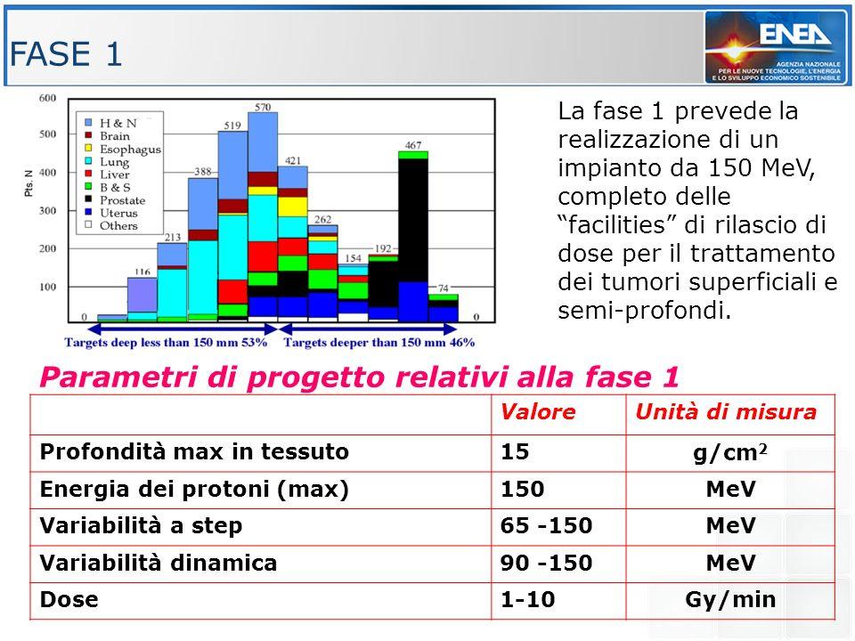 FASE 1 Parametri di progetto relativi alla fase 1