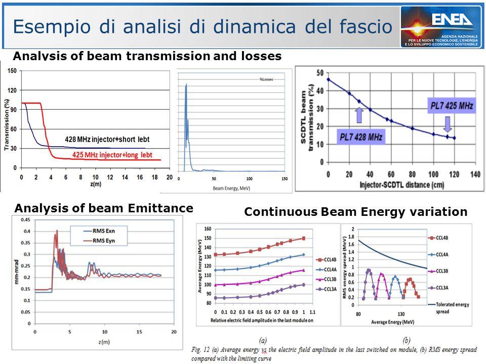 Esempio di analisi di dinamica del fascio