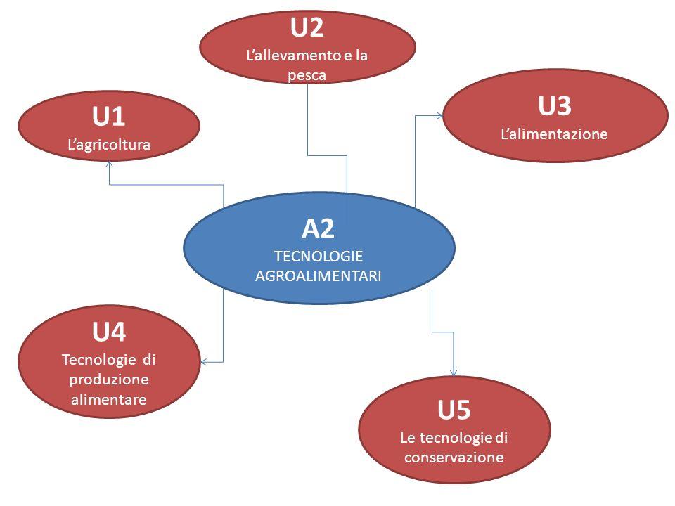 U2 U3 U1 A2 U4 U5 L'allevamento e la pesca L'alimentazione