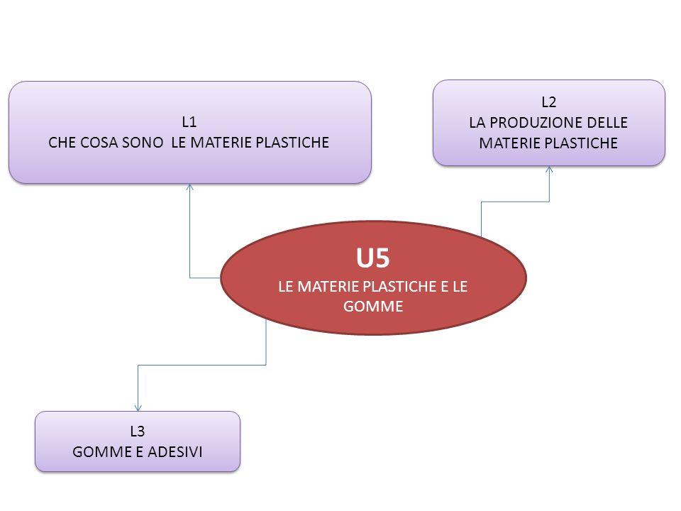 U5 L2 L1 LA PRODUZIONE DELLE MATERIE PLASTICHE