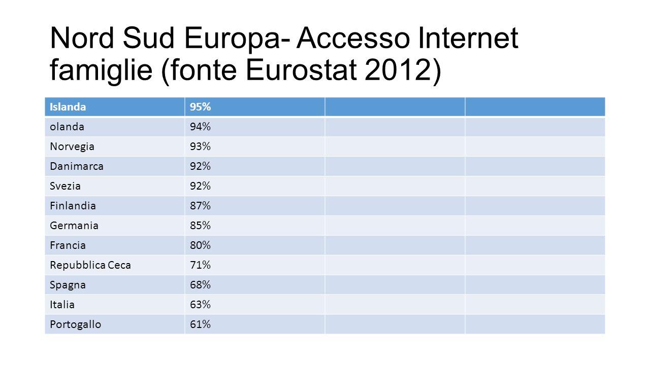 Nord Sud Europa- Accesso Internet famiglie (fonte Eurostat 2012)