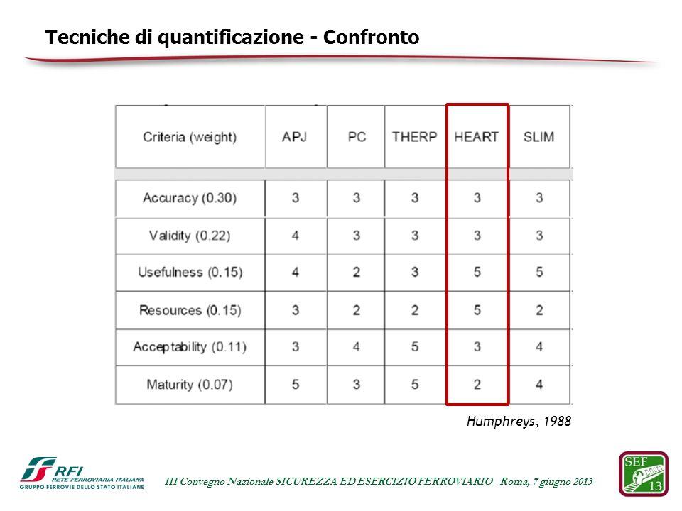 Tecniche di quantificazione - Confronto
