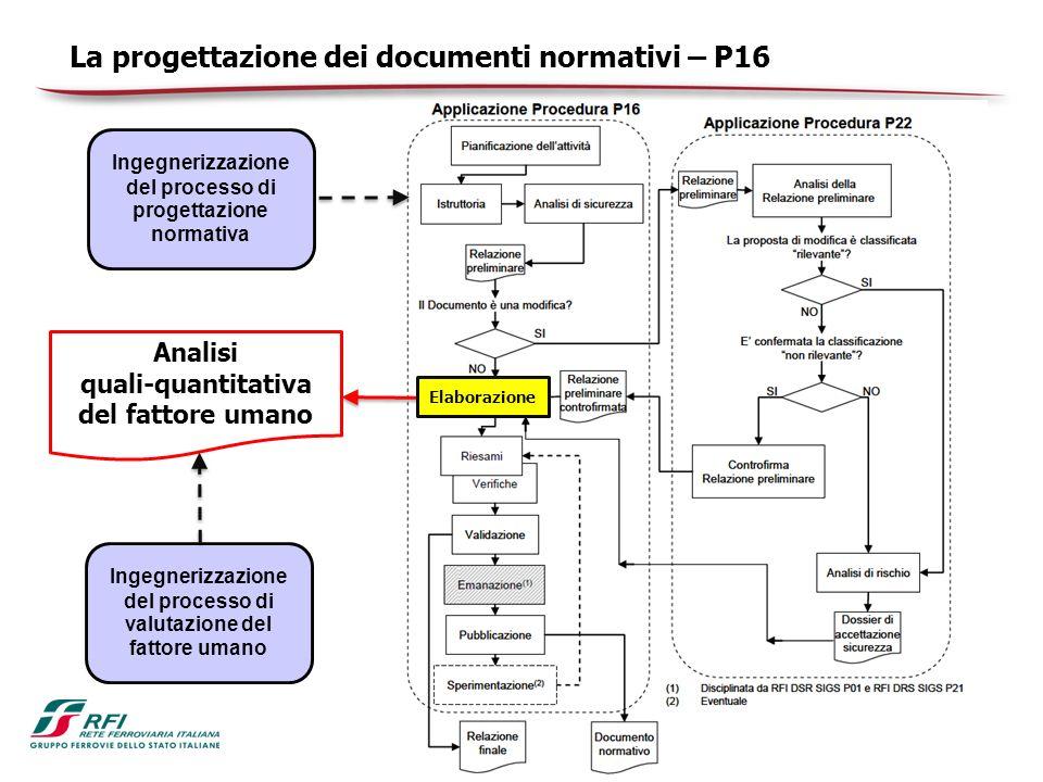 La progettazione dei documenti normativi – P16