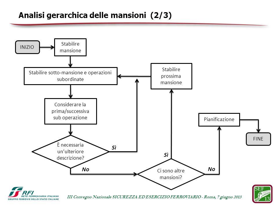 Analisi gerarchica delle mansioni (2/3)