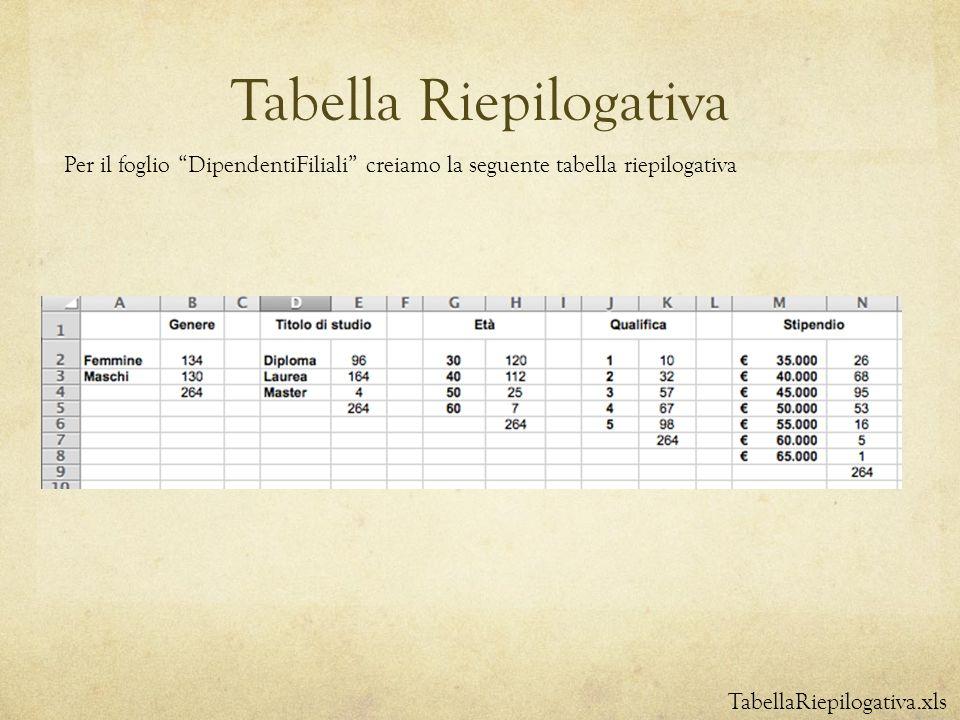 Tabella Riepilogativa