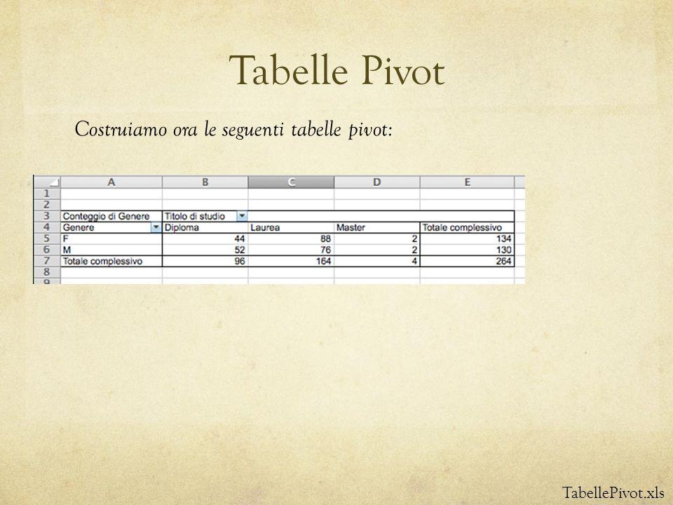 Tabelle Pivot Costruiamo ora le seguenti tabelle pivot: