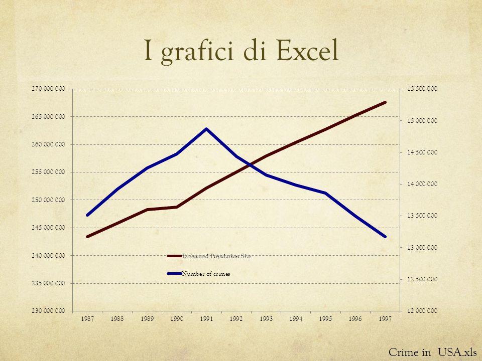 I grafici di Excel Crime in USA.xls