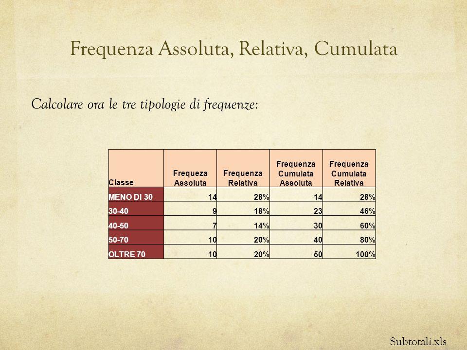 Frequenza Assoluta, Relativa, Cumulata