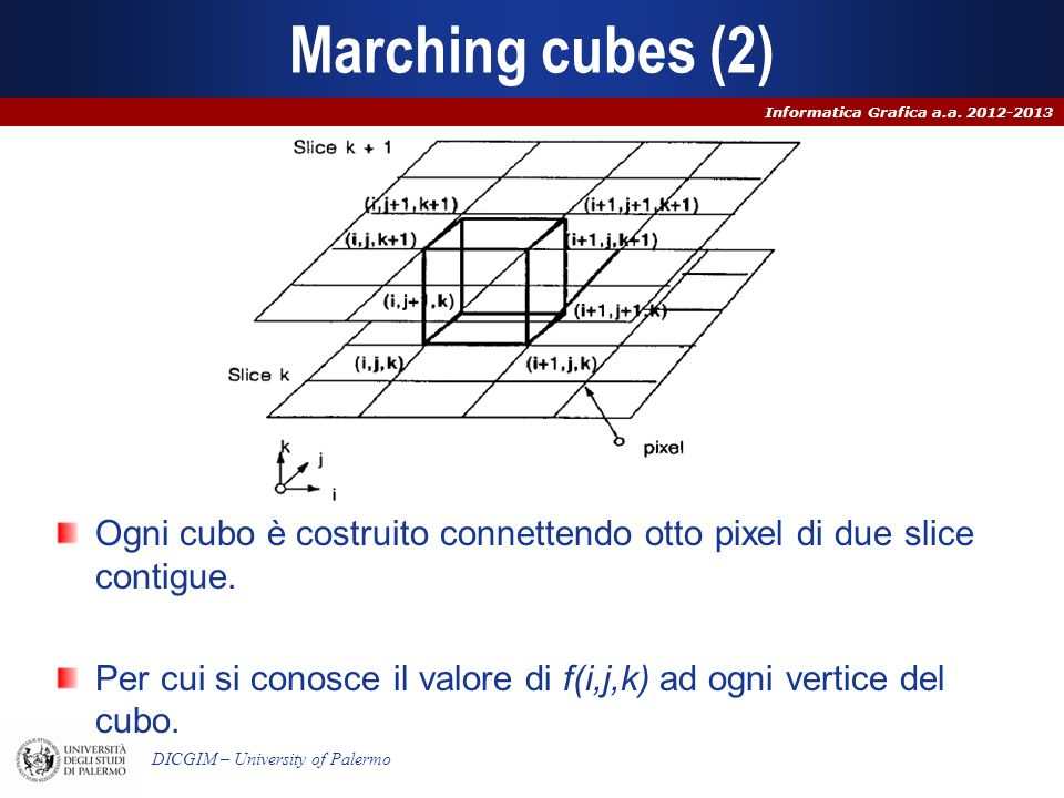 Marching cubes (2) Ogni cubo è costruito connettendo otto pixel di due slice contigue.