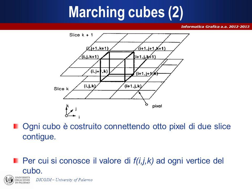 Marching cubes (2)Ogni cubo è costruito connettendo otto pixel di due slice contigue.
