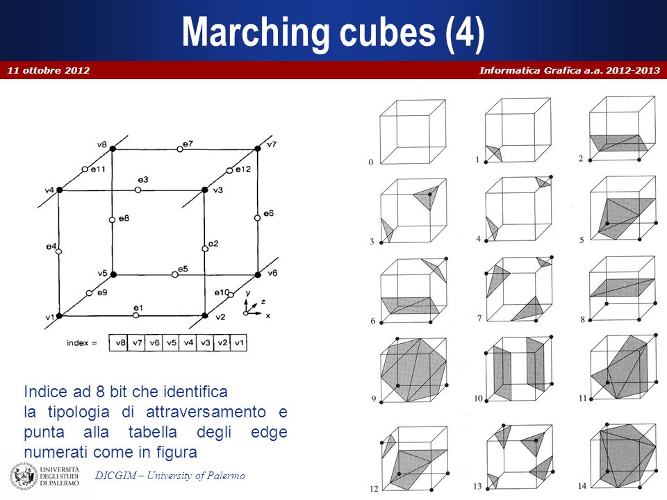 Marching cubes (4) Indice ad 8 bit che identifica
