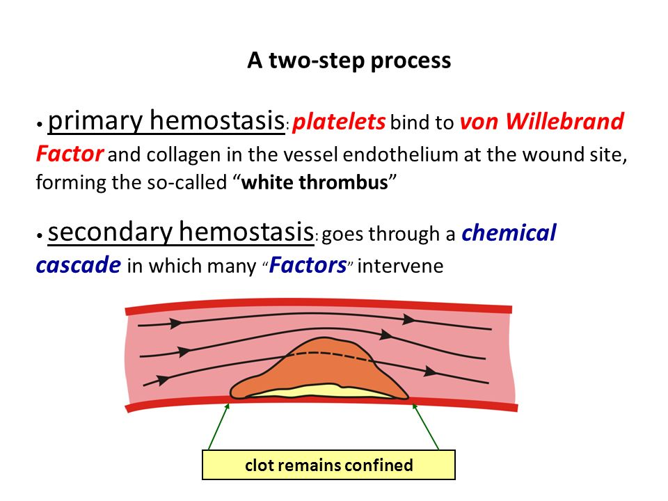 A two-step process clot remains confined