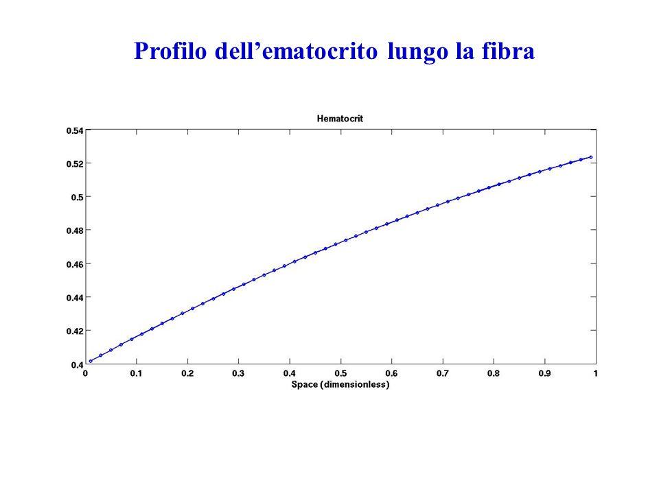 Profilo dell'ematocrito lungo la fibra