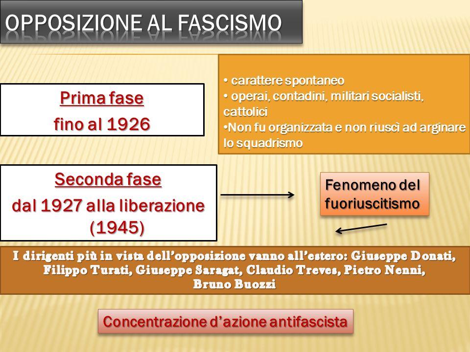 Opposizione al fascismo